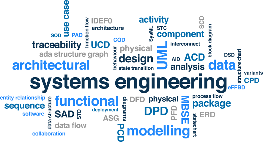 Systems    Engineering    Software     Agile Controls